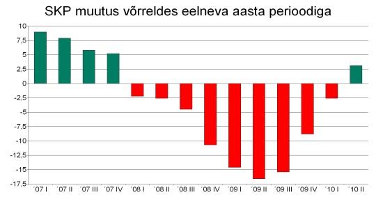 Tabel eesti majanduse SKP langus ja majanduskriis 2007 I kvartal kuni 2010 II kvartal. Statistikaameti andmete põhjal graafik Virgo Kruve. Eesti SKP on olnud netatiivne 2007. I kvartalist kuni 2010. I kvartalini.