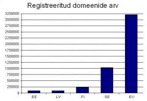 Tabel 2: Eesti, Läti, Soome, Rootsi ja .eu registreeritud domeeni arv käesolevaks ajaks.