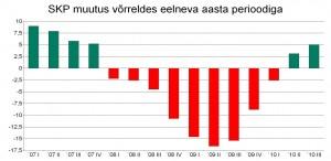 Eesti majanduse käekäik Andrus Ansipi valitsuse ajal. SKP muutumine 2007. aasta I kvartalist kuni 2010. aasta III kvartalini.