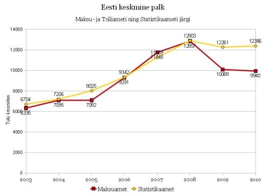 eesti keskmine palk emta ja statistikaameti andmetel graafik virgo kruve