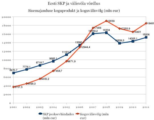 Eesti sisemajanduse koguprodukt (SKP, sinine joon) ning era- ja juriidiliste isikute koguvälisvõlg (punane joon) aastatel 2001-2010 Eesti Panga andmete järgi (miljonites eurodes).