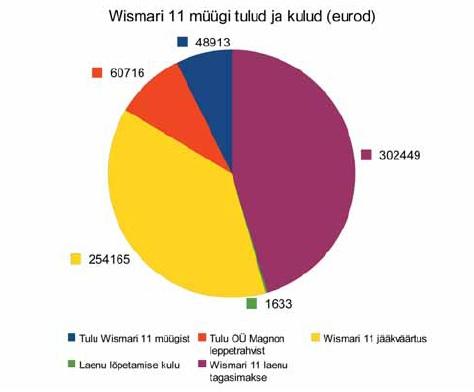 Wismari 11 müügi tulud ja kulud (eurodes). Maja müügist saadi tegelikult vaid 48913 € tulu, osaühingu Magnon leppetrahvist aga lausa 60716 €.