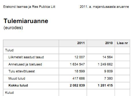 IRL-i tulud 2011. majandusaasta aruande järgi.