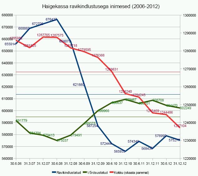 Haigekassa ravikindlustusega inimesed 2006-2012