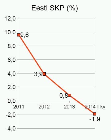 Eesti SKP kahaneb eurole ülemineku pärast.
