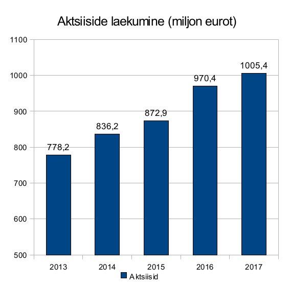 Aktsiiside laekumine (miljonites eurodes; 2013 - 2017) on kasvanud hoolimata määrade tõstmisest ja piirikaubandusest.